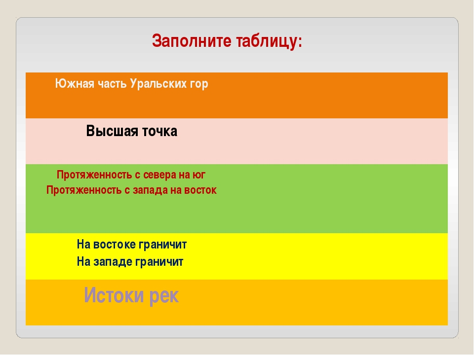 Заполните таблицу: Южная часть Уральских гор Высшая точка Протяженность с сев...