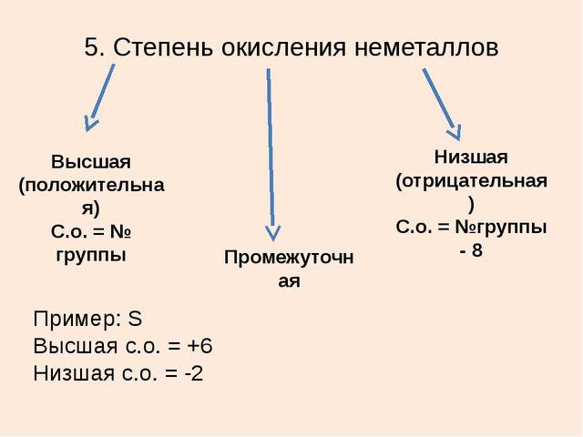 5. Степень окисления неметаллов Высшая (положительная) С.о. = № группы Низшая...