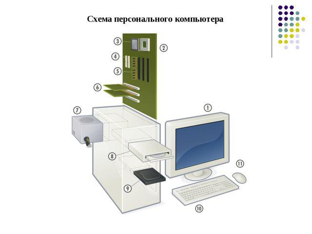 Схемаперсонального компьютера