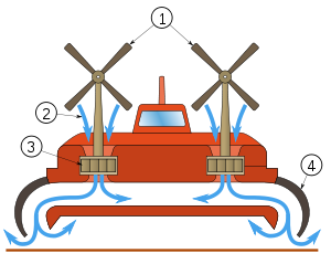 https://upload.wikimedia.org/wikipedia/commons/thumb/3/31/Hovercraft_-_scheme.svg/300px-Hovercraft_-_scheme.svg.png