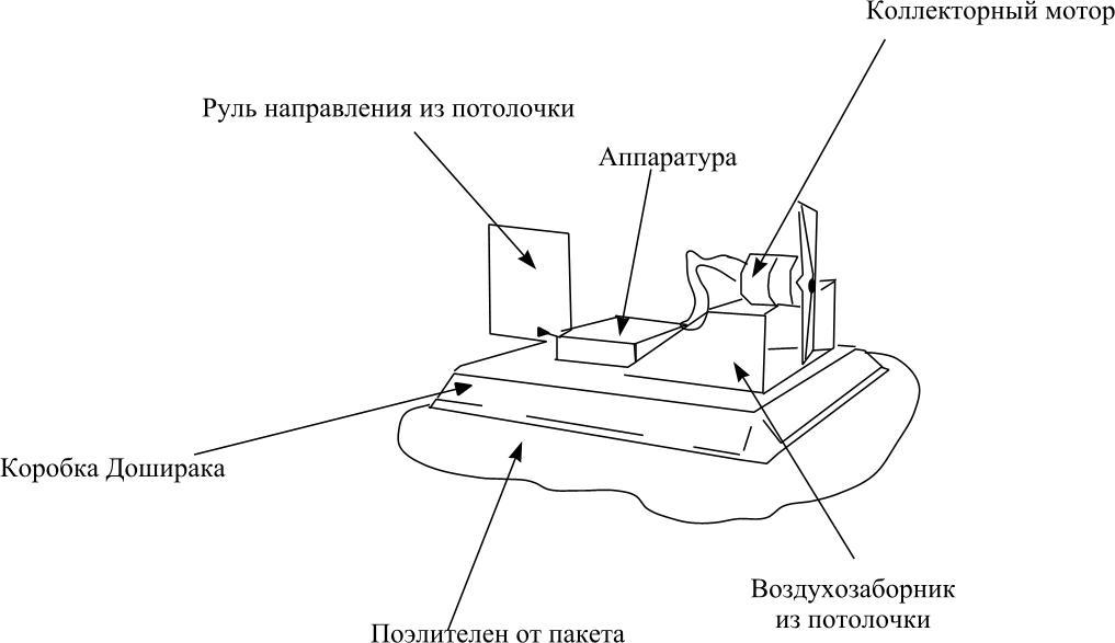 чертеж модели судна на воздушной подушке