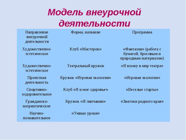 Модель внеурочной деятельности Направление внеурочной деятельностиФорма, наз...