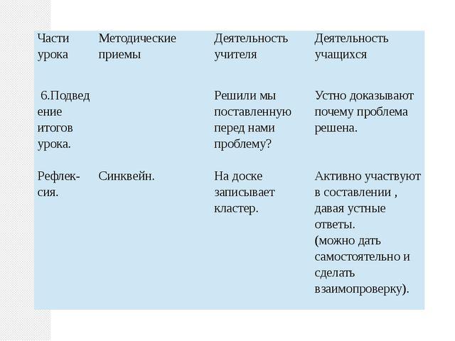 Части урока Методические приемы Деятельность учителя Деятельность учащихся 6...