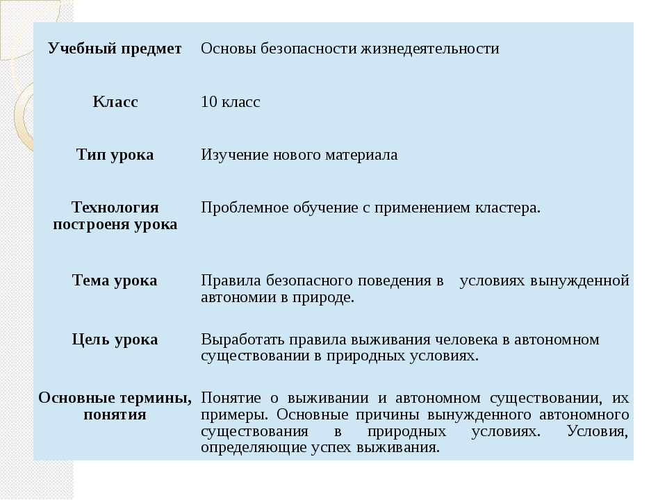Учебный предмет   Основы безопасности жизнедеятельности  Класс   10 к...