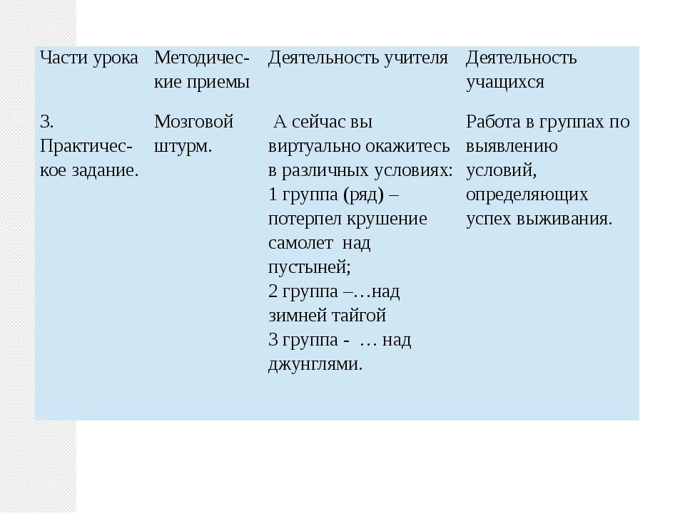 Части урока Методичес-киеприемы Деятельность учителя Деятельность учащихся 3....