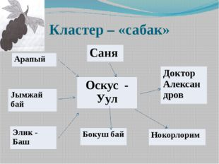 Кластер – «сабак» Арапый Саня Оскус-Уул Доктор Александров Jымжайбай Элик- Ба