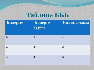 Таблица БББ Билерим Билергетурум Билипалдым 1. 1. 1. 2. 2. 2. 3. 3. 3.