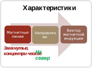 Характеристики Замкнутые, концентри-ческие На север