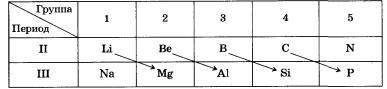 Периодический закон и Периодическая система химических элементов Д. И. Менделеева и строение атома