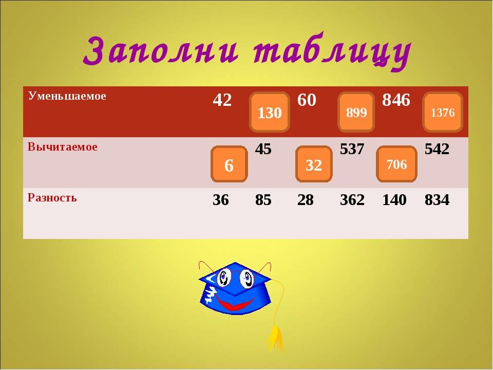 Заполни таблицу 6 130 32 706 1376 899 Уменьшаемое4260846 Вычитаемое45...