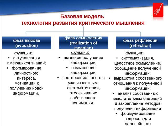 Базовая модель технологии развития критического мышления функции: систематиз...