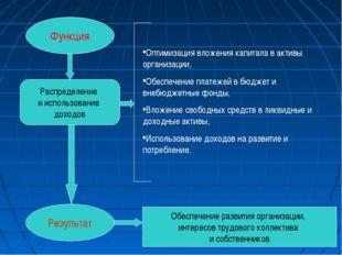 Функция Результат Распределение и использование доходов Оптимизация вложения