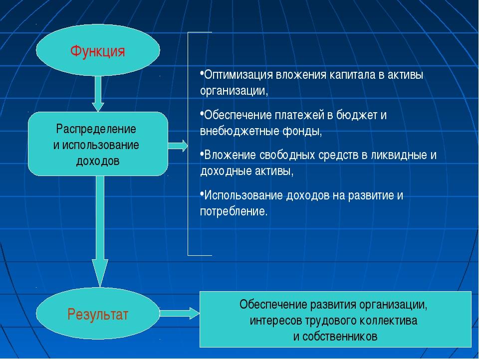 Функция Результат Распределение и использование доходов Оптимизация вложения...