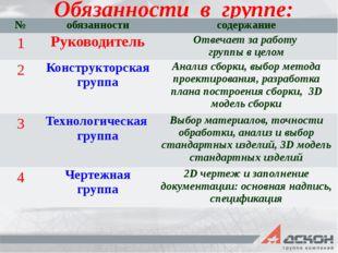 Обязанности в группе: № обязанности содержание 1 Руководитель Отвечает за раб