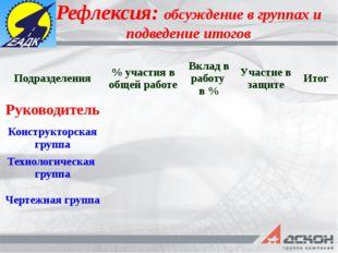 Рефлексия: обсуждение в группах и подведение итогов Подразделения % участия в