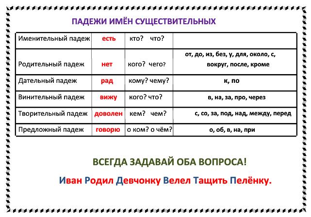C:\Users\Andrei\Desktop\Памятка_Падежи-и-мён-существительных.png
