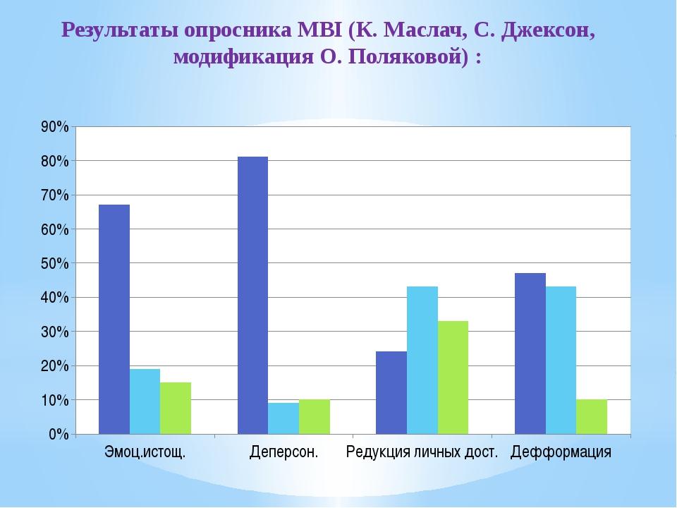 Результаты опросника MBI (К. Маслач, С. Джексон, модификация О. Поляковой) :