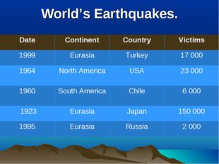 World's Earthquakes. Date	Continent	Country	Victims 1999	Eurasia	Turkey	17 00