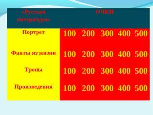 «Русская литература»ОЧКИ Портрет100200300400500 Факты из жизни1002