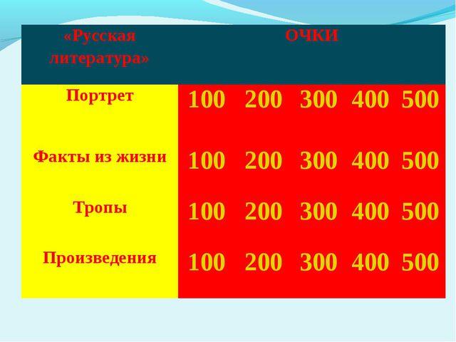 «Русская литература»ОЧКИ Портрет100200300400500 Факты из жизни1002...
