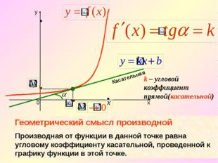 k – угловой коэффициент прямой(касательной) Касательная Геометрический смысл
