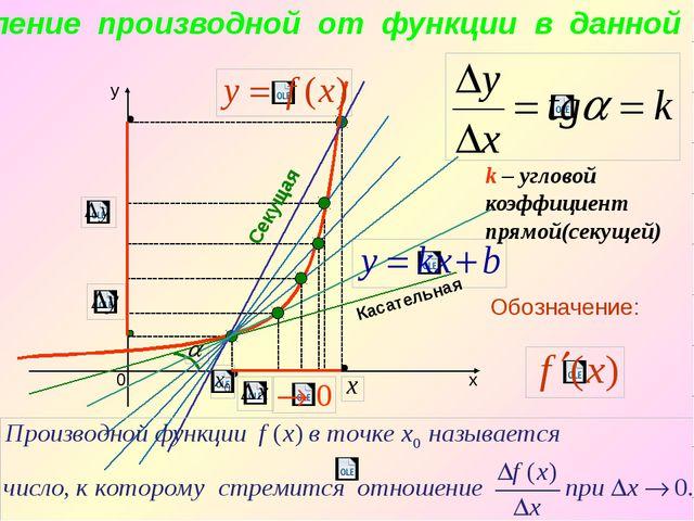 k – угловой коэффициент прямой(секущей) Касательная Секущая Опредление произ...