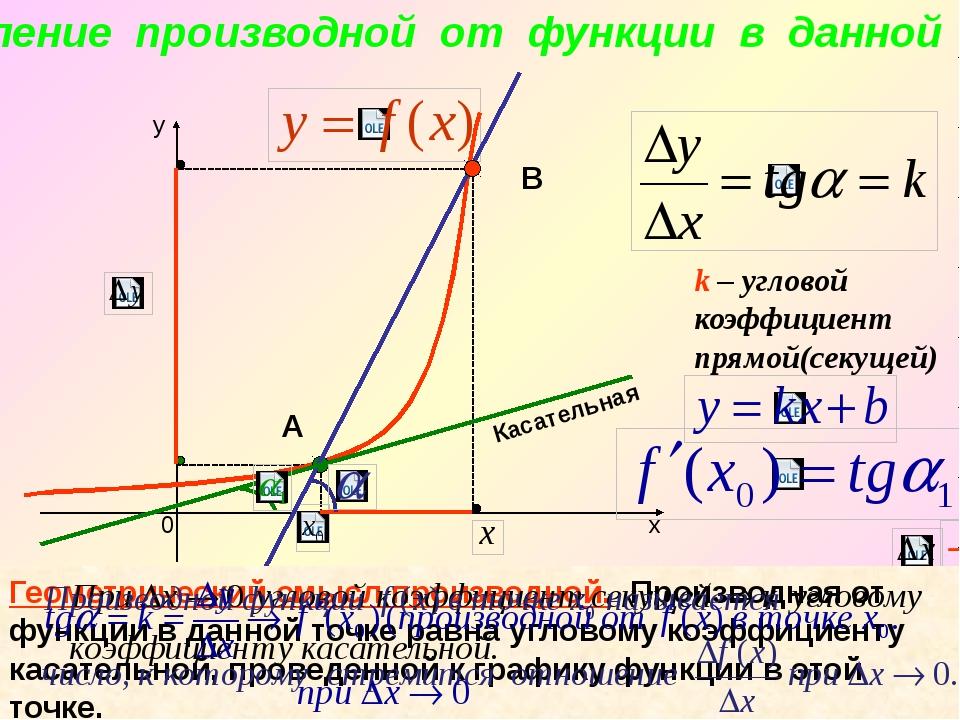 k – угловой коэффициент прямой(секущей) Касательная А В Геометрический смысл...