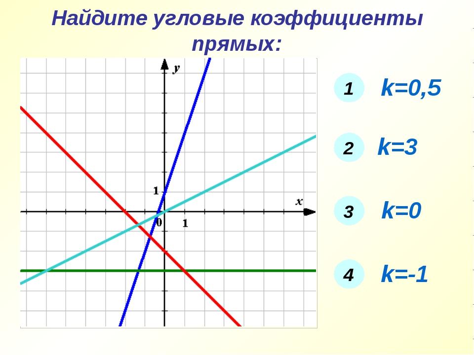 Найдите угловые коэффициенты прямых: 2 1 3 4 1 k=0,5 2 k=3 3 k=0 4 k=-1