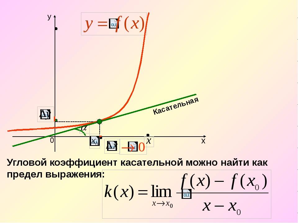 Касательная Угловой коэффициент касательной можно найти как предел выражения: