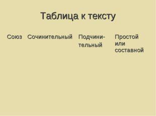 Таблица к тексту СоюзСочинительныйПодчини- тельныйПростой или составной