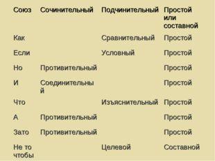 СоюзСочинительный ПодчинительныйПростой или составной КакСравнительныйП