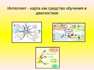 Интеллект - карта как средство обучения и диагностики
