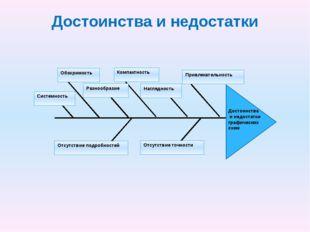 Достоинства и недостатки Достоинства и недостатки графических схем Наглядност