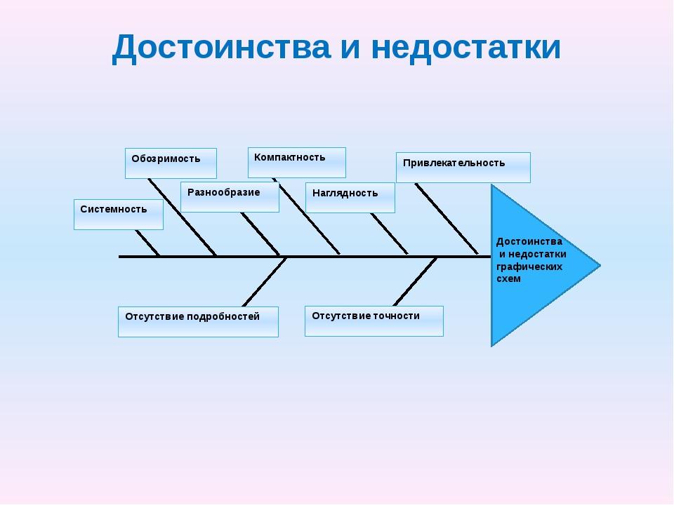 Достоинства и недостатки Достоинства и недостатки графических схем Наглядност...
