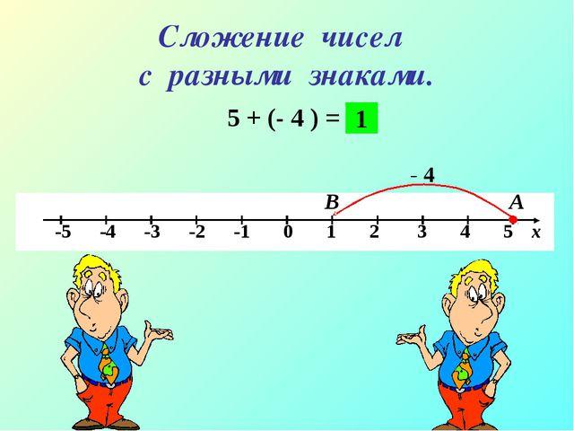 Сложение чисел с разными знаками. 5 + (- 4 ) = А В - 4 1
