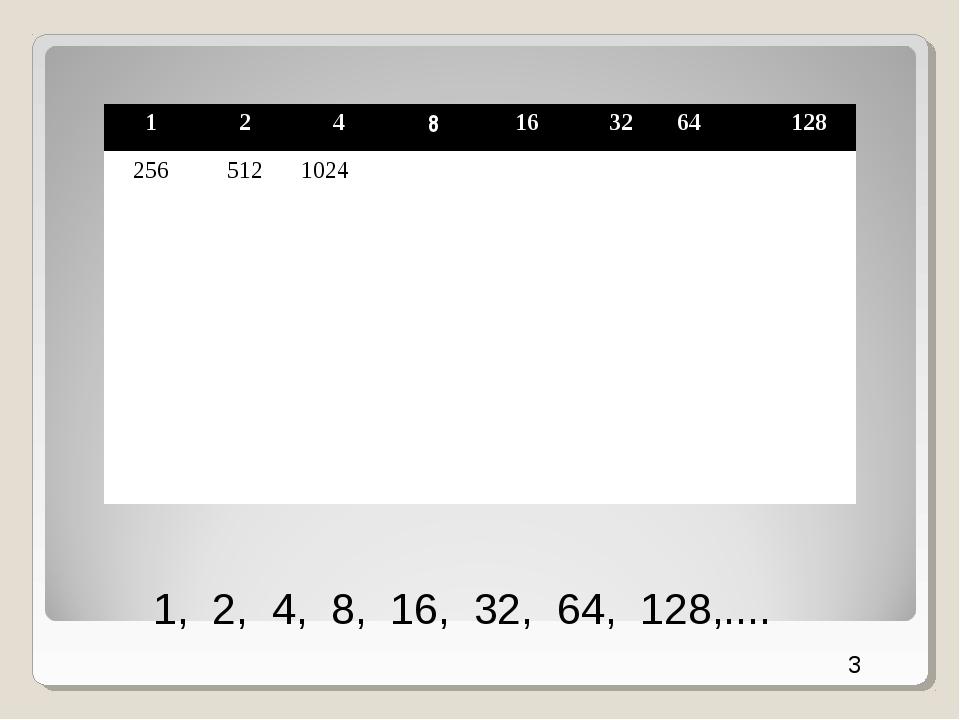 3 1, 2, 4, 8, 16, 32, 64, 128,.... 1248163264128 2565121024...