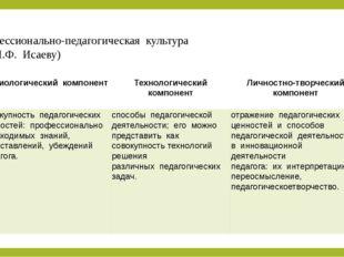 Профессионально-педагогическая культура (по И.Ф. Исаеву) Аксиологический