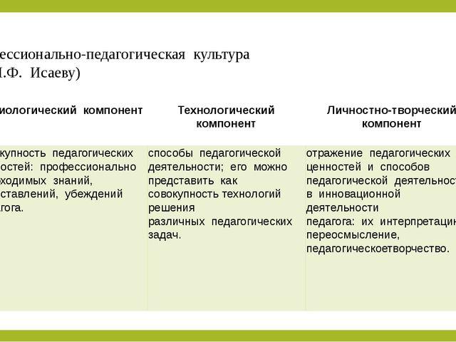Профессионально-педагогическая культура (по И.Ф. Исаеву) Аксиологический...