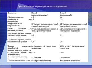 Сравнительные характеристики эксперимента Показатели КлассБ (экспериментальны