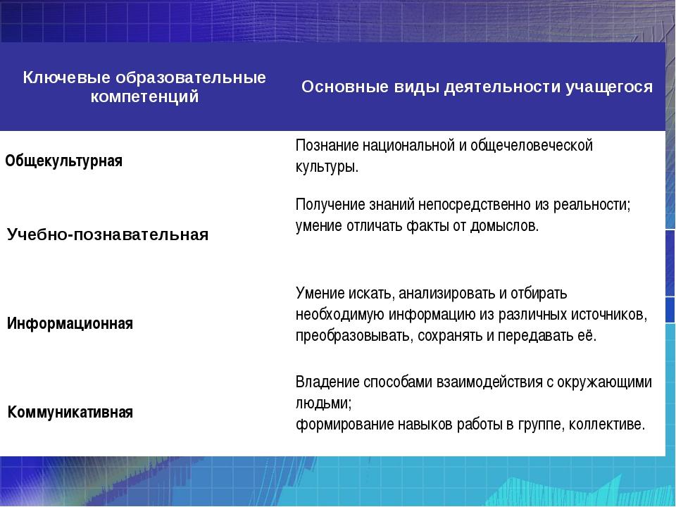 Ключевые образовательные компетенций Основные виды деятельности учащегося Общ...
