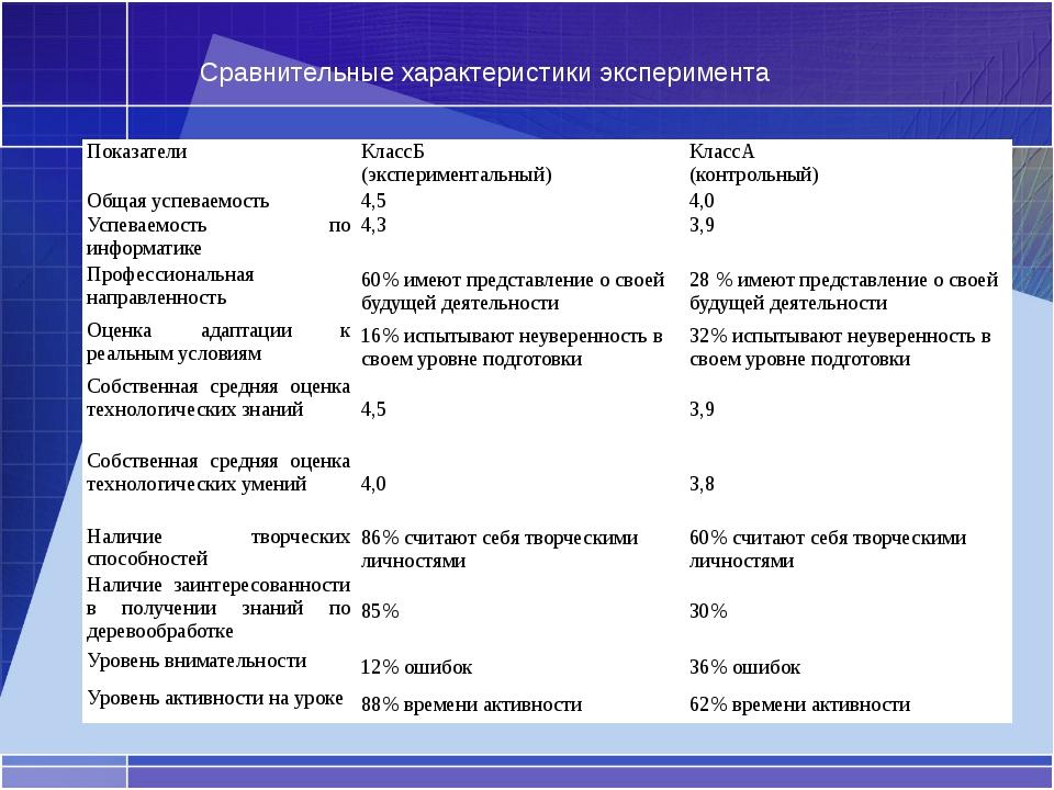 Сравнительные характеристики эксперимента Показатели КлассБ (экспериментальны...