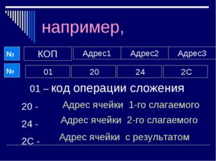 например, КОП Адрес1 Адрес3 Адрес2 01 20 24 2С 01 – код операции сложения 20