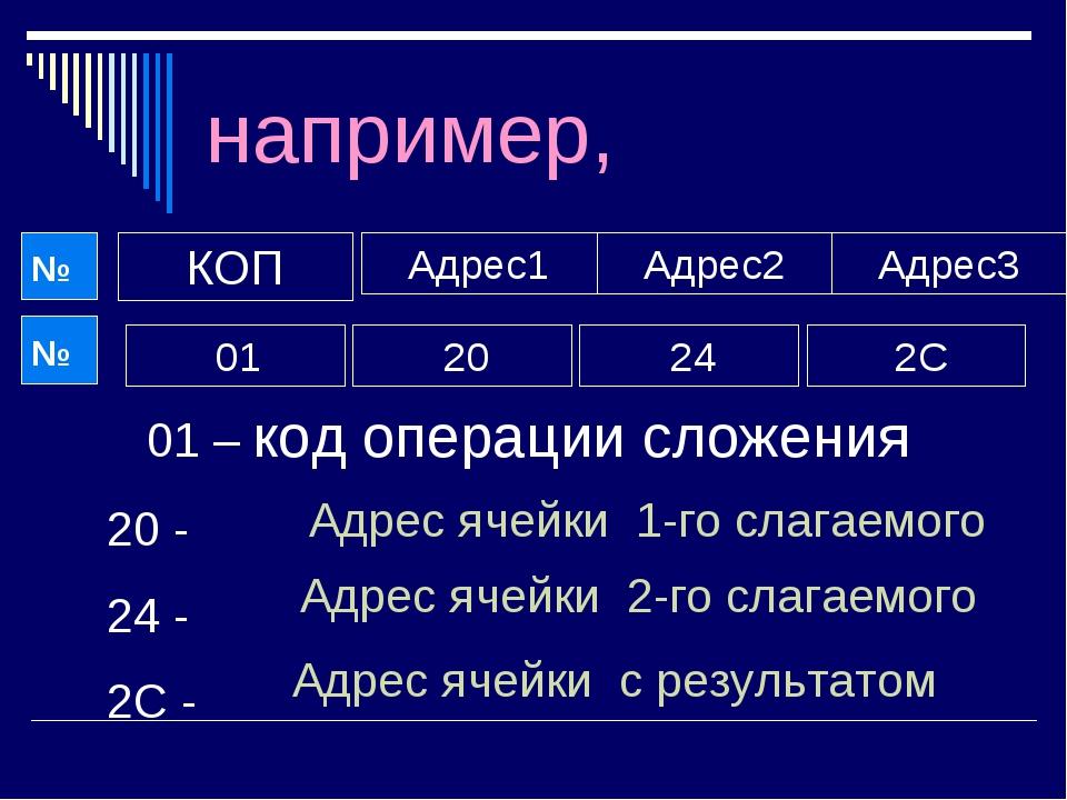 например, КОП Адрес1 Адрес3 Адрес2 01 20 24 2С 01 – код операции сложения 20...