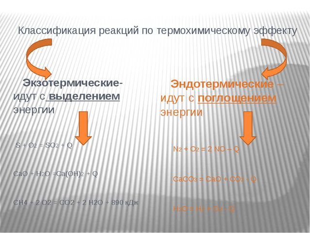 Классификация реакций по термохимическому эффекту Экзотермические- идут с выд...