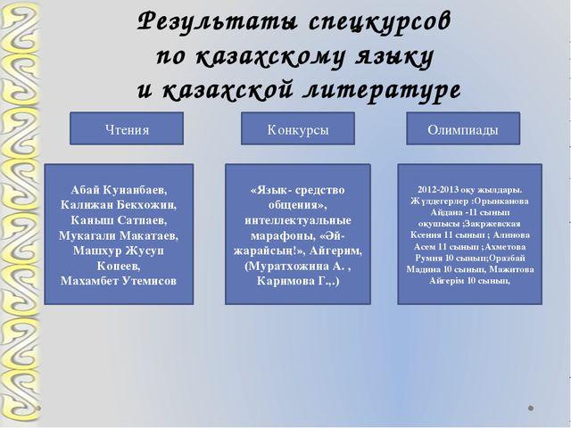 Результаты спецкурсов по казахскому языку и казахской литературе Чтения Конку...