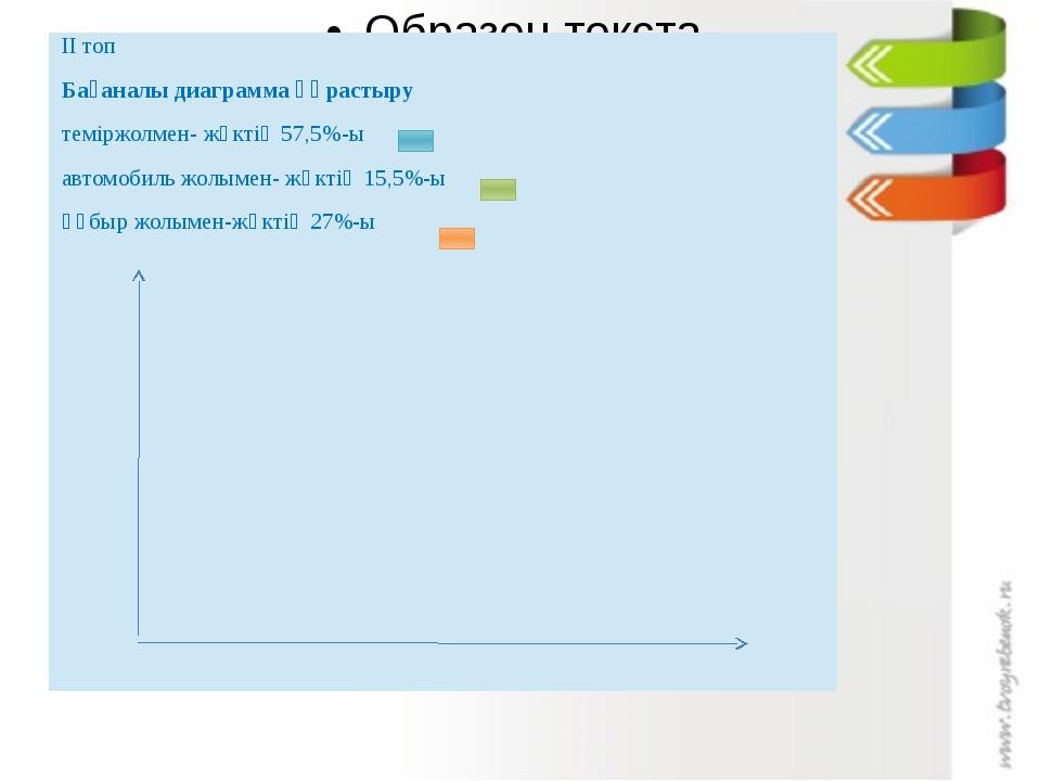 ІІ топ Бағаналы диаграмма құрастыру теміржолмен- жүктің 57,5%-ы автомобиль ж...