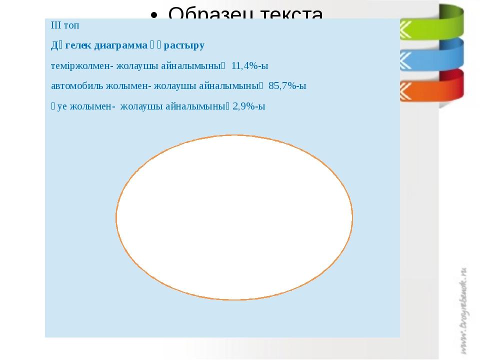 ІІІ топ Дөгелек диаграмма құрастыру теміржолмен- жолаушы айналымының 11,4%-ы...