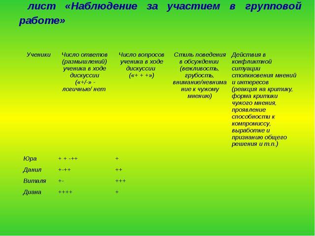 лист «Наблюдение за участием в групповой работе» УченикиЧисло ответов (разм...