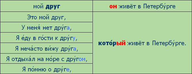 http://speak-russian.cie.ru/time_new/images/grammar/lesson06/on.jpg