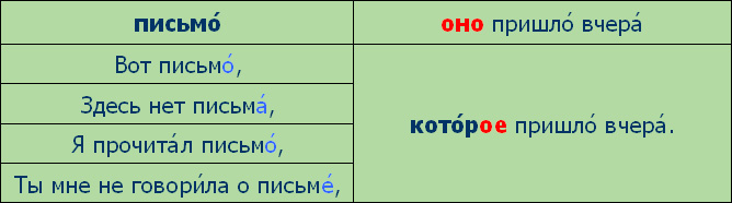 http://speak-russian.cie.ru/time_new/images/grammar/lesson06/ono.jpg